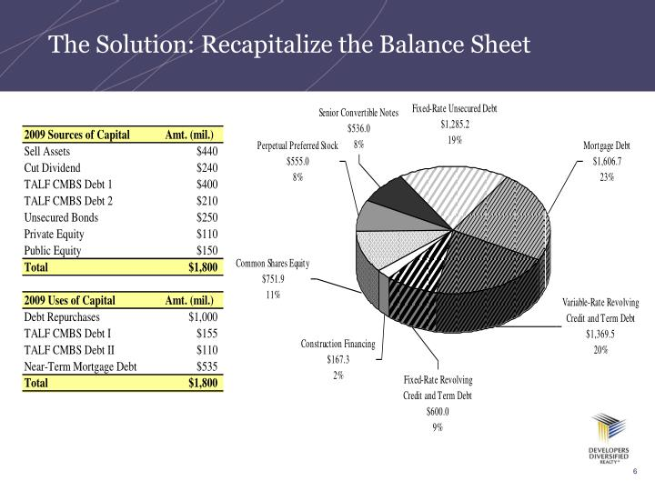 The Solution: Recapitalize the Balance Sheet
