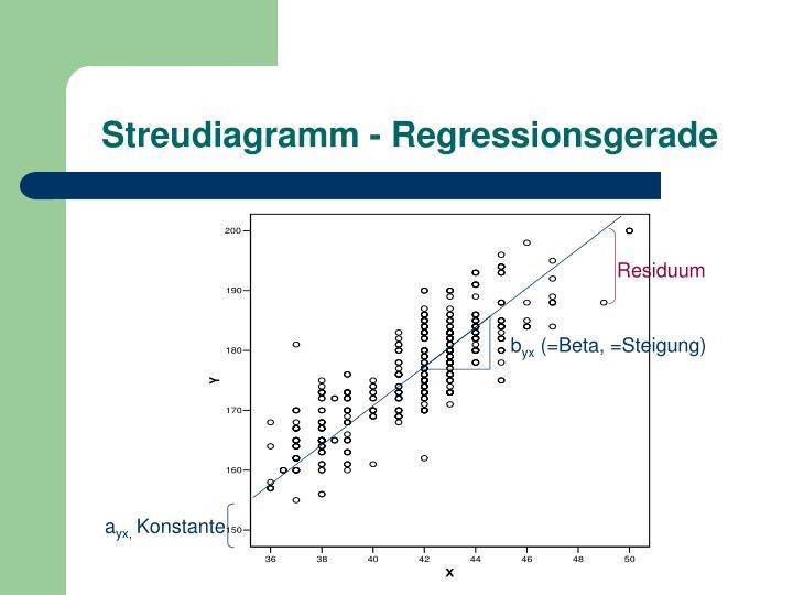 Streudiagramm regressionsgerade