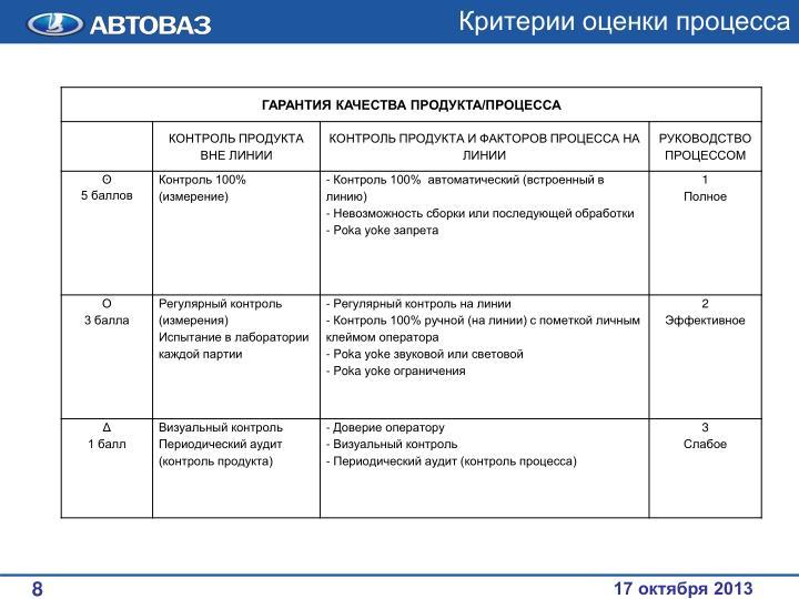 Критерии оценки процесса