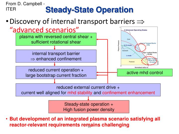 Discovery of internal transport barriers