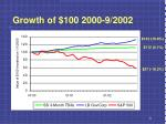 growth of 100 2000 9 2002