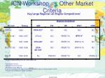icn workshop other market criteria2
