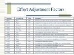 effort adjustment factors