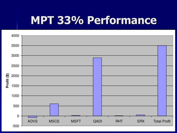 MPT 33% Performance