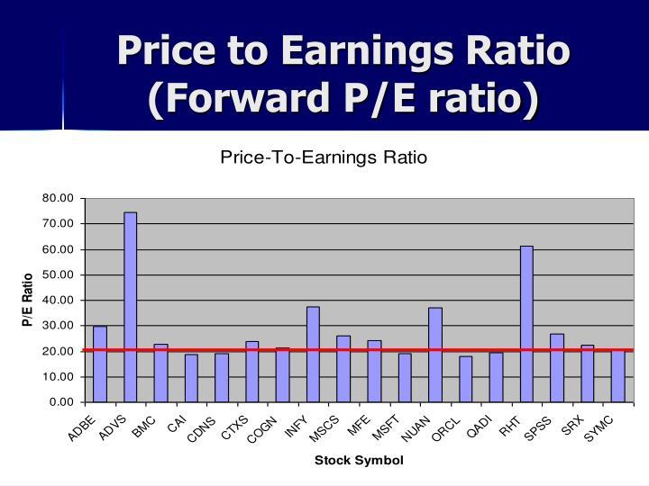 Price to Earnings Ratio (Forward P/E ratio)
