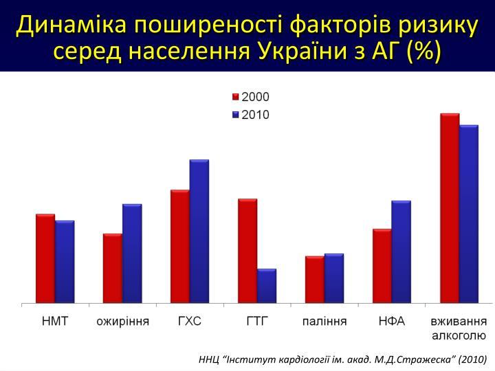 Динаміка поширеності факторів ризику серед населення України з АГ (%)