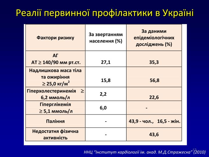 Реалії первинної профілактики в Україні