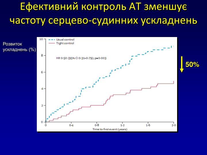 Ефективний контроль АТ зменшує частоту серцево-судинних ускладнень