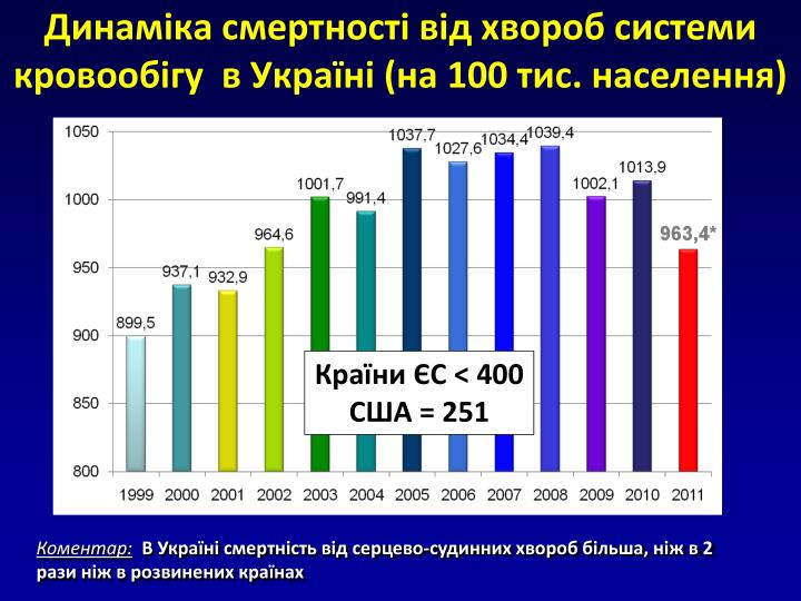 Динаміка смертності від хвороб системи кровообігу  в Україні (на 100 тис. населення)