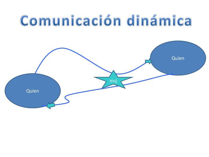 Comunicación dinámica