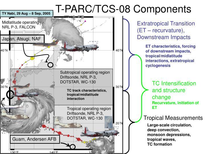 Subtropical operating region