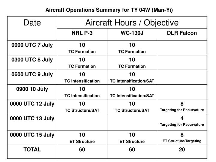 Aircraft Operations Summary for TY 04W (Man-Yi)