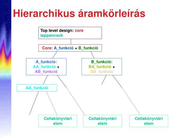 Hierarchikus ramk rle r s