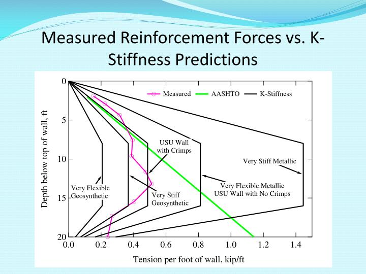 Measured Reinforcement Forces vs. K-Stiffness Predictions
