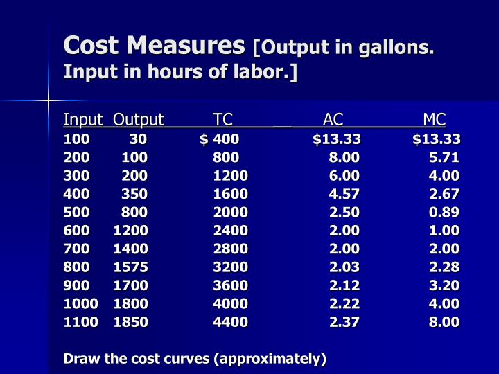 Cost Measures