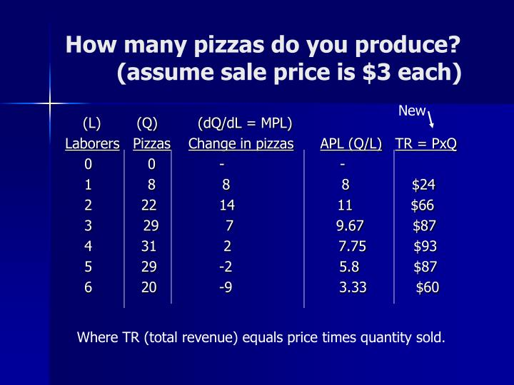 How many pizzas do you produce?