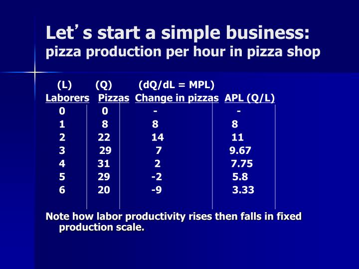 Let s start a simple business pizza production per hour in pizza shop