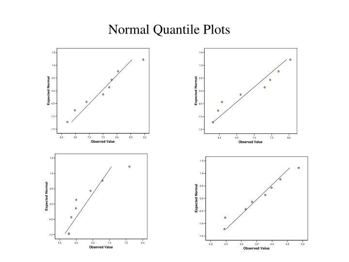 Normal Quantile Plots
