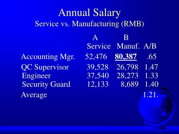 Annual Salary
