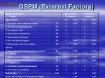 qspm external factors