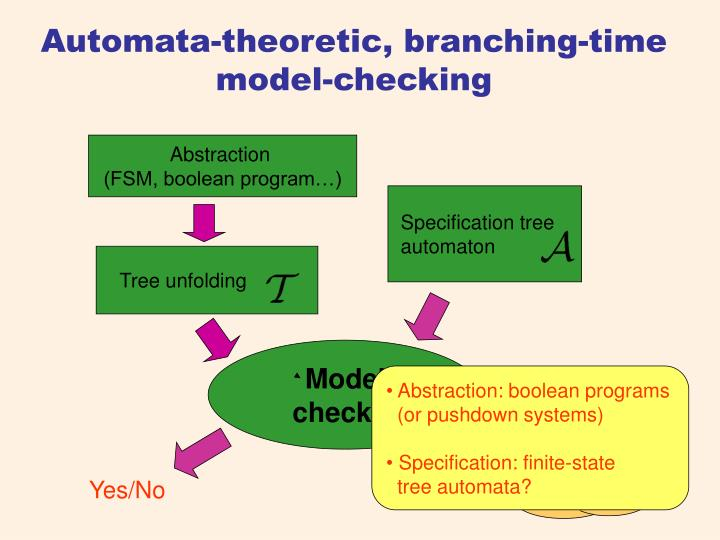 Automata theoretic branching time model checking