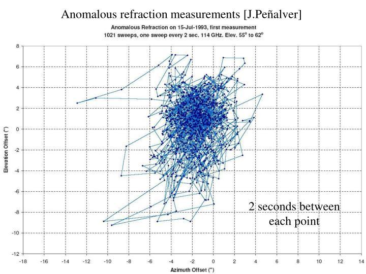 Anomalous refraction measurements [J.Peñalver]