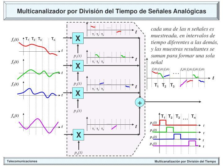 Multicanalizador por División del Tiempo de Señales Analógicas