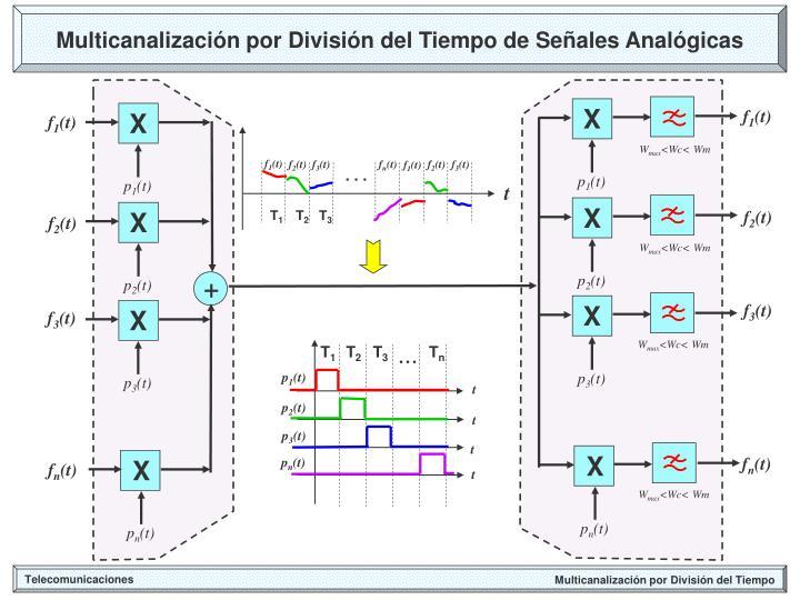 Multicanalización por División del Tiempo de Señales Analógicas