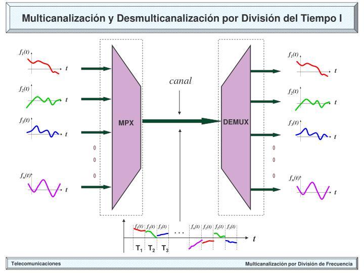 Multicanalización y Desmulticanalización por División del Tiempo I