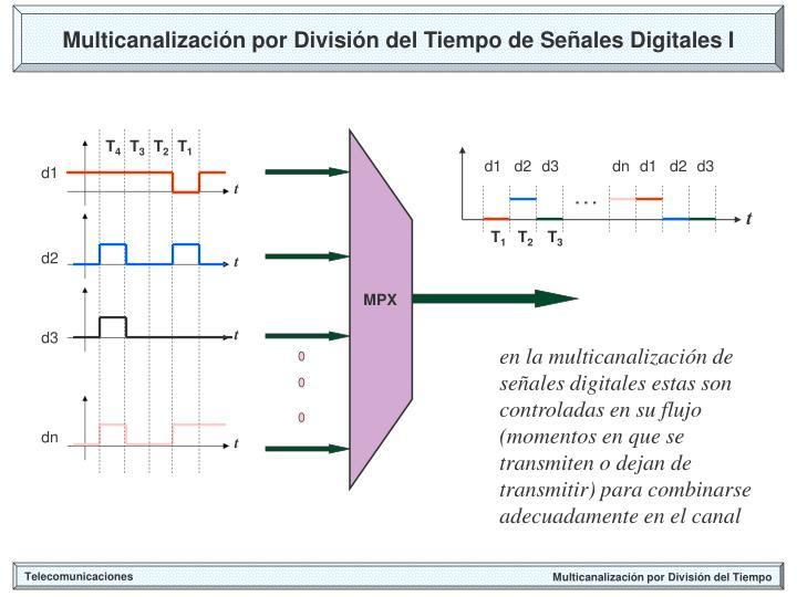 Multicanalización por División del Tiempo de Señales Digitales I