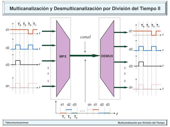 Multicanalización y Desmulticanalización por División del Tiempo II