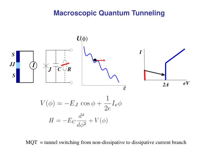 Macroscopic Quantum Tunneling