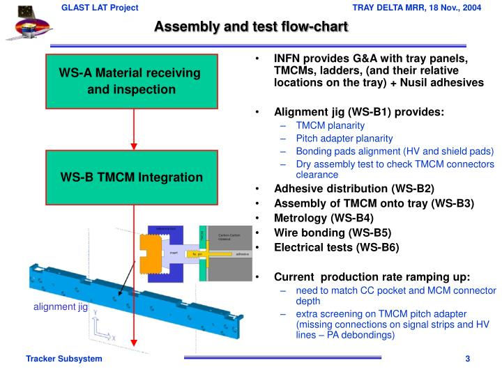 Assembly and test flow chart