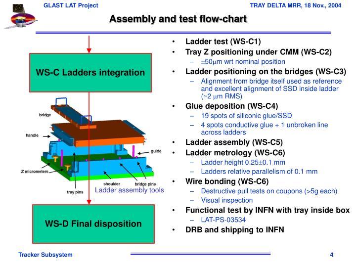 Ladder test (WS-C1)