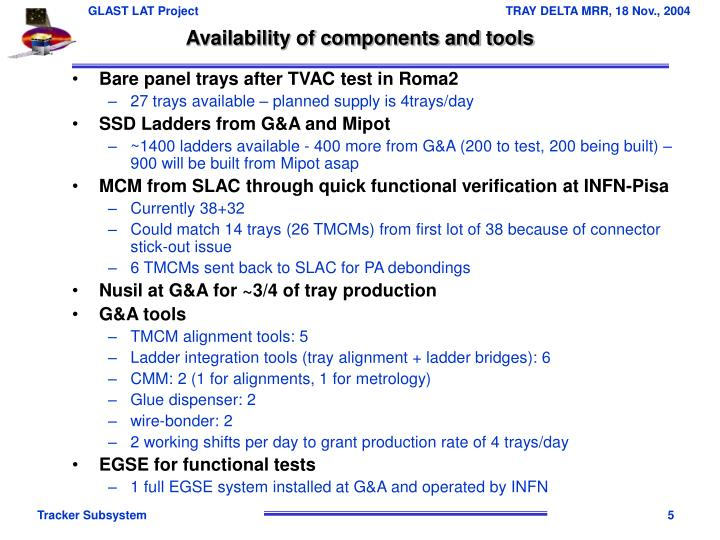 Availability of components and tools