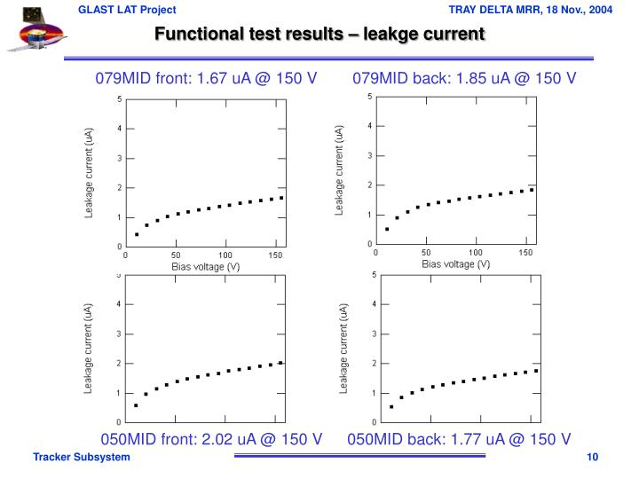 Functional test results – leakge current