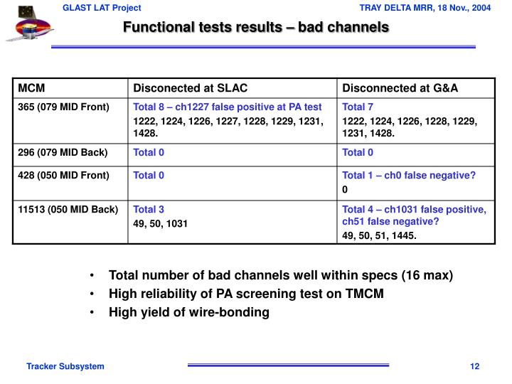 Functional tests results – bad channels