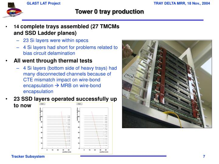 Tower 0 tray production