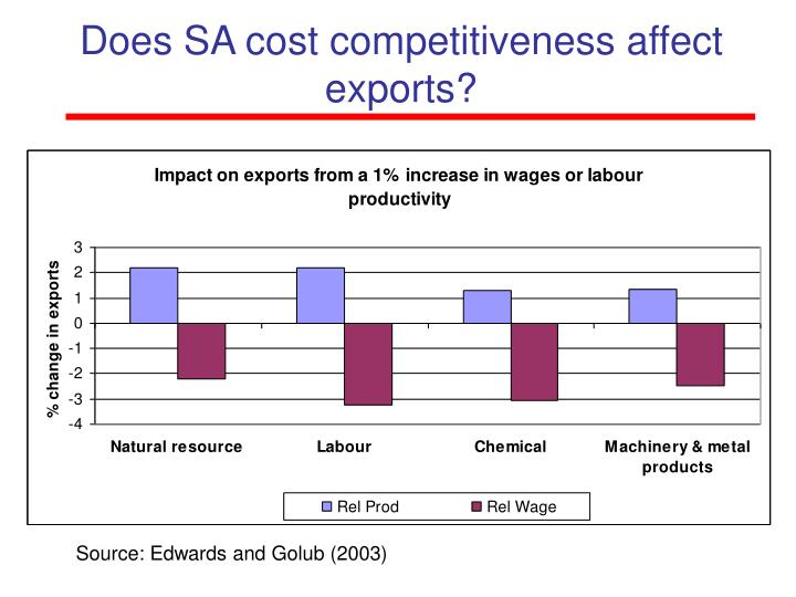 Does SA cost competitiveness affect exports?