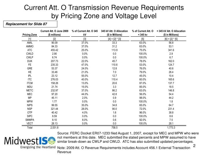 Current att o transmission revenue requirements by pricing zone and voltage level