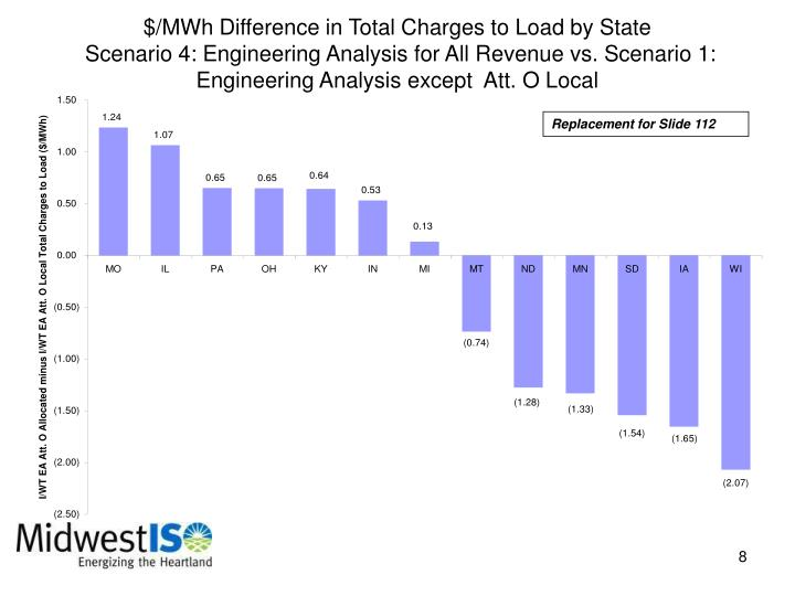 $/MWh Difference in Total Charges to Load by State