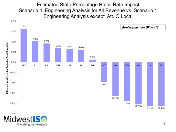 Estimated State Percentage Retail Rate Impact