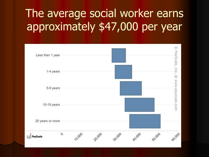 The average social worker earns approximately $47,000 per year