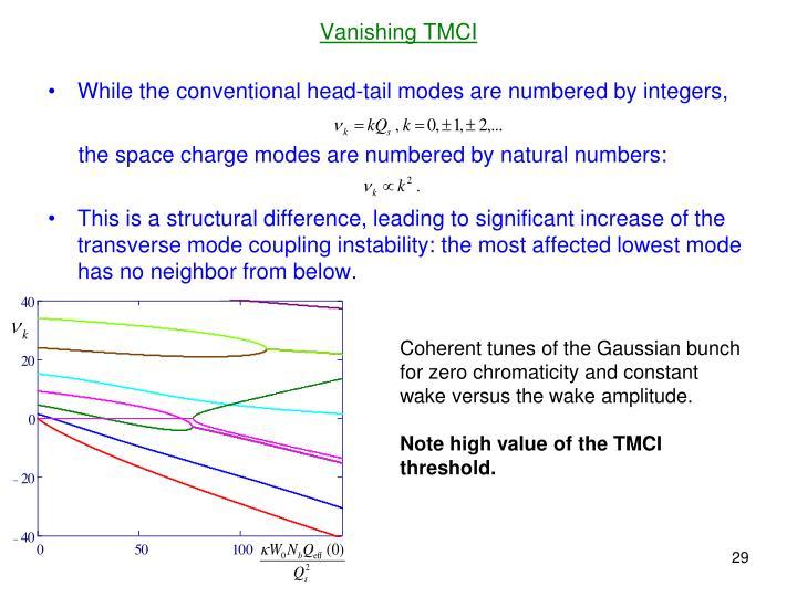 Vanishing TMCI