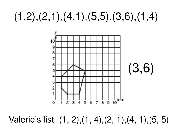 (1,2),(2,1),(4,1),(5,5),(3,6),(1,4)