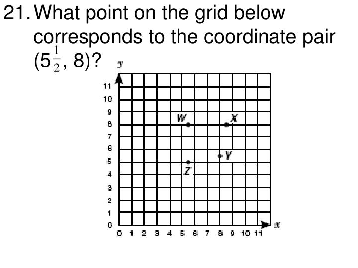 What point on the grid below corresponds to the coordinate pair