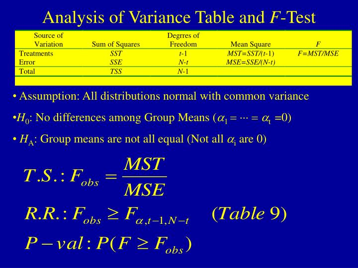Analysis of Variance Table and