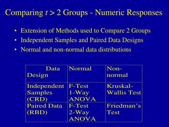 Comparing t 2 groups numeric responses
