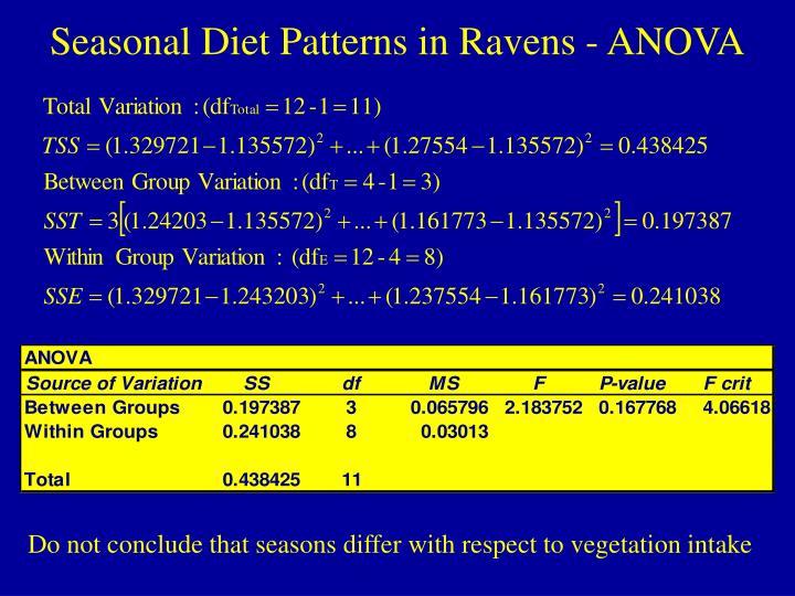 Seasonal Diet Patterns in Ravens - ANOVA