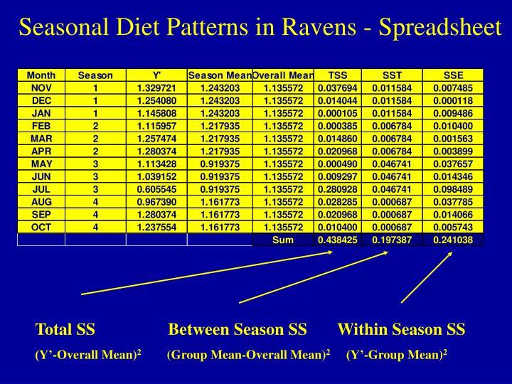 Seasonal Diet Patterns in Ravens - Spreadsheet